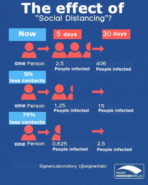 this positive effect has social distancing